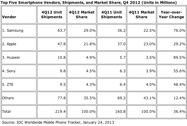 Top Five Smartphone Vendors